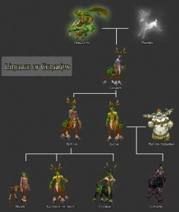 Family of Cenarius. We have no doubts about this, because we could ask its creator.