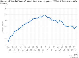 A graph showing subscribers over time.
